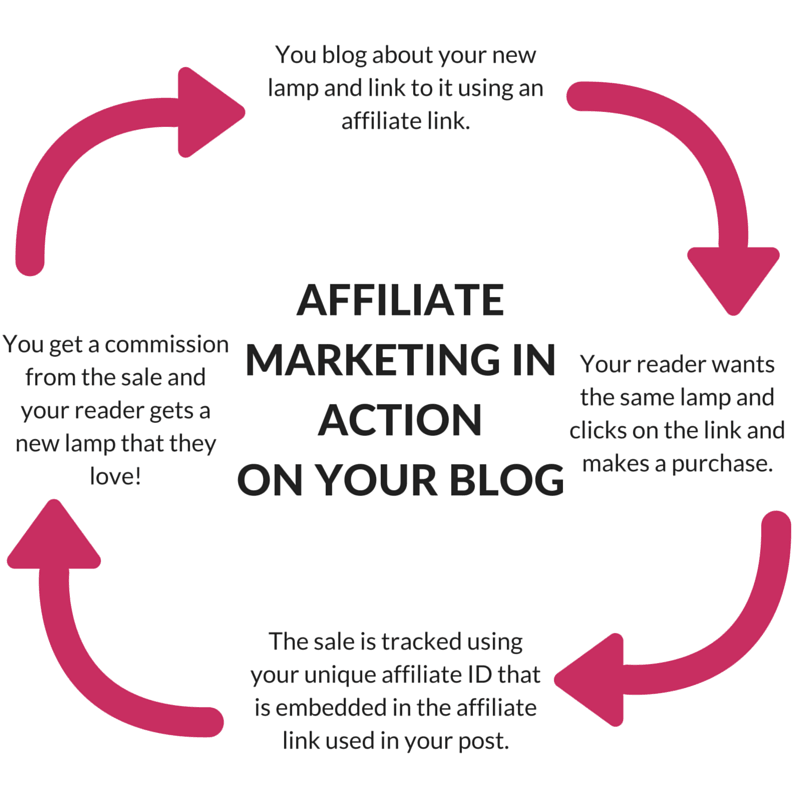 Most bloggers fail at affiliate marketing (sad but true). Learn the 5 reasons why bloggers fail at affiliate marketing and what you can do to start succeeding!